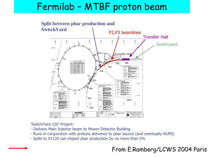 Fermilab – MTBF proton beam
