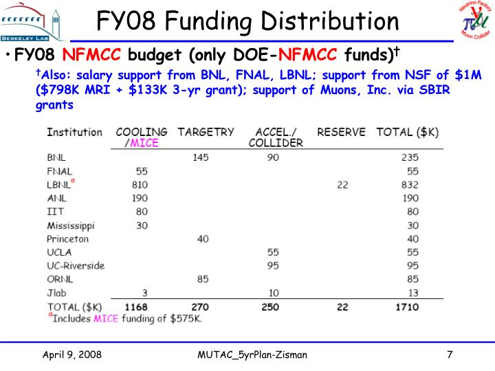 FY08 Funding Distribution