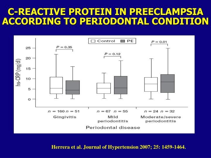 C-REACTIVE PROTEIN IN PREECLAMPSIA ACCORDING TO PERIODONTAL CONDITION