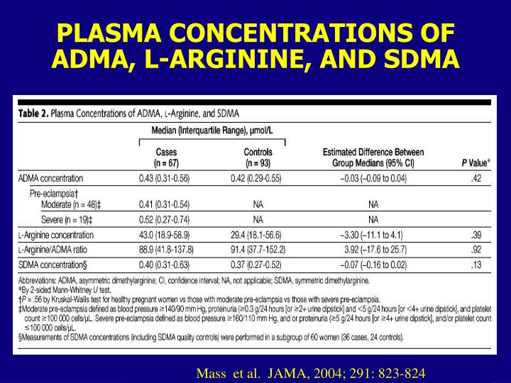 PLASMA CONCENTRATIONS OF ADMA, L-ARGININE, AND SDMA
