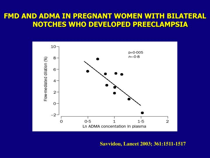 FMD AND ADMA IN PREGNANT WOMEN WITH BILATERAL NOTCHES WHO DEVELOPED PREECLAMPSIA