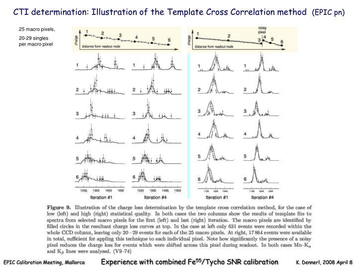 CTI determination: Illustration of the Template Cross Correlation method