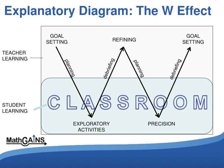 Explanatory Diagram: The W Effect