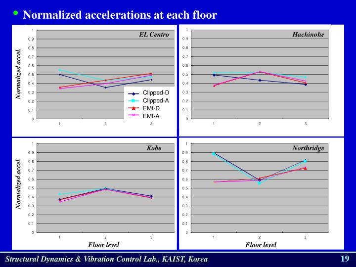 Normalized accelerations at each floor