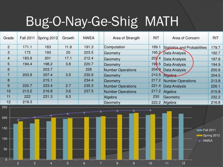 Bug-O-Nay-Ge-Shig  MATH
