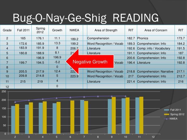 Bug-O-Nay-Ge-Shig  READING