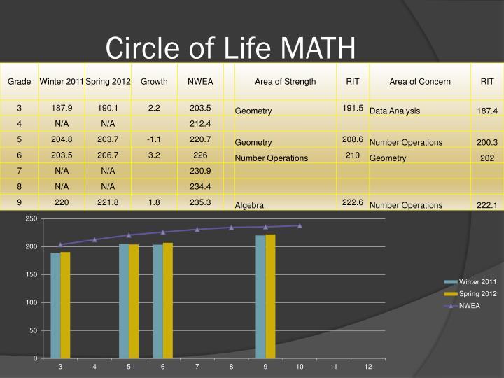 Circle of Life MATH