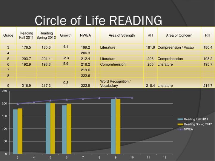 Circle of Life READING