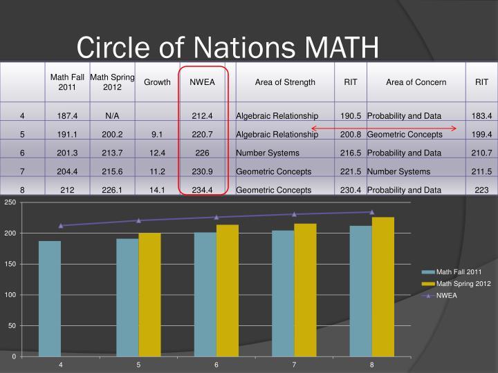 Circle of Nations MATH