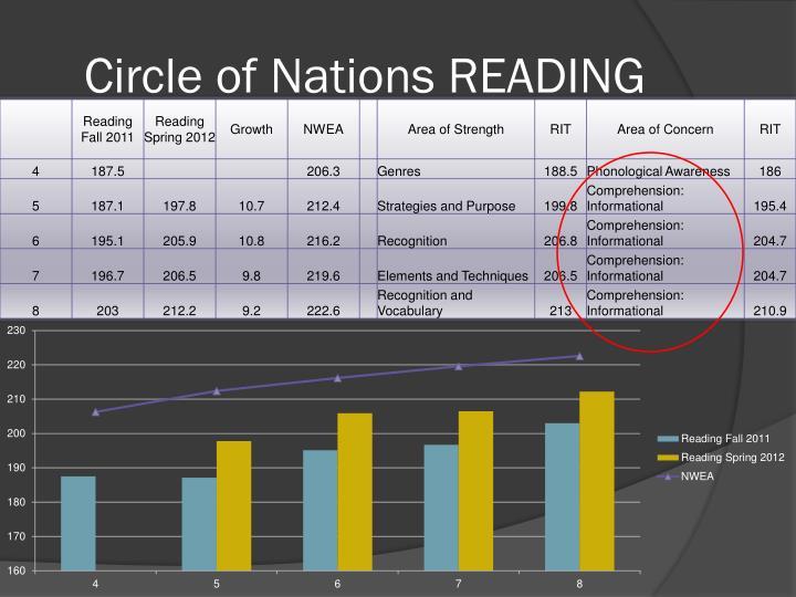 Circle of Nations READING
