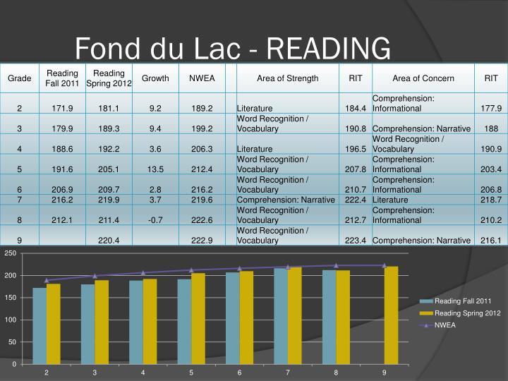 Fond du Lac - READING
