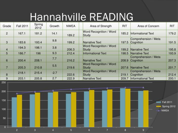 Hannahville READING