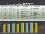 hannahville reading