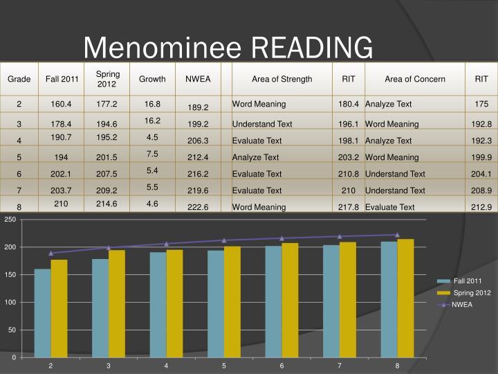 Menominee READING