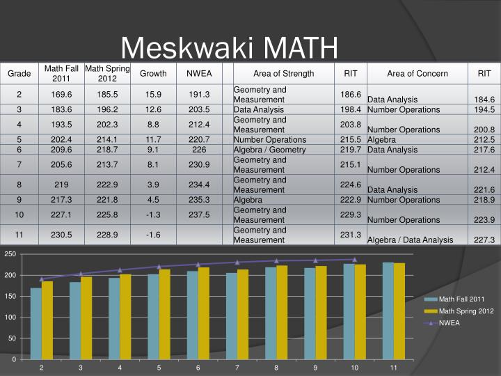 Meskwaki MATH