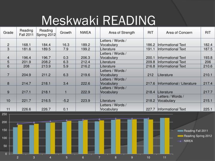 Meskwaki READING