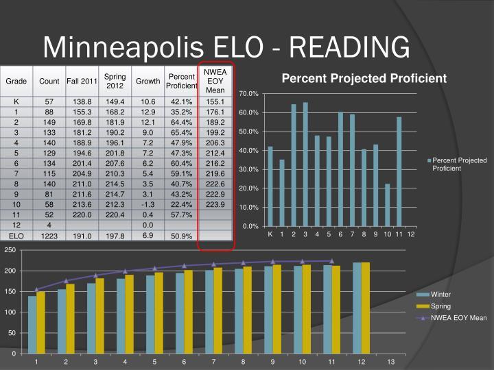 Minneapolis ELO - READING
