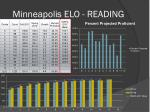 minneapolis elo reading
