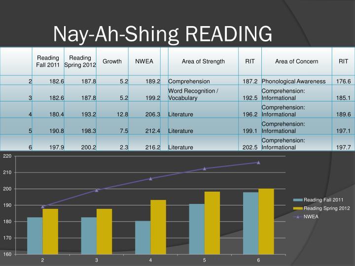 Nay-Ah-Shing READING
