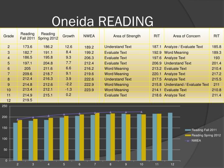 Oneida READING