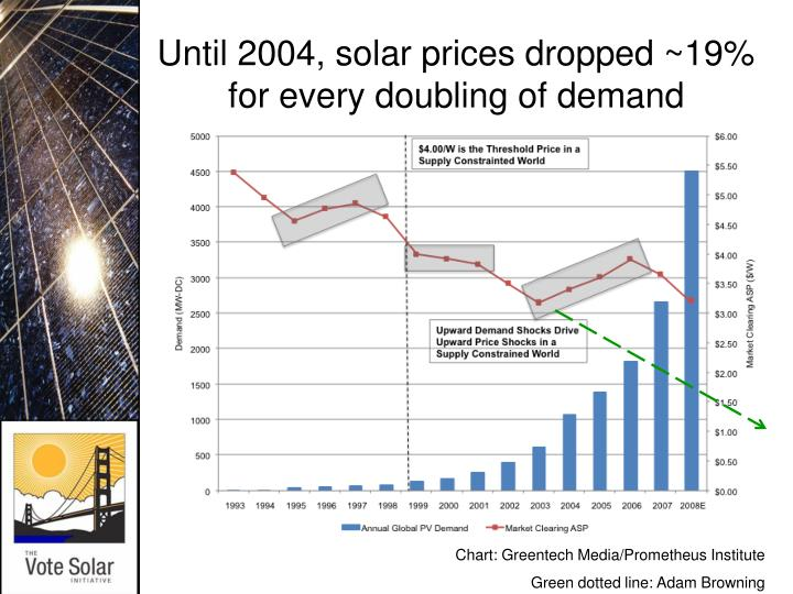 Until 2004, solar prices dropped ~19% for every doubling of demand