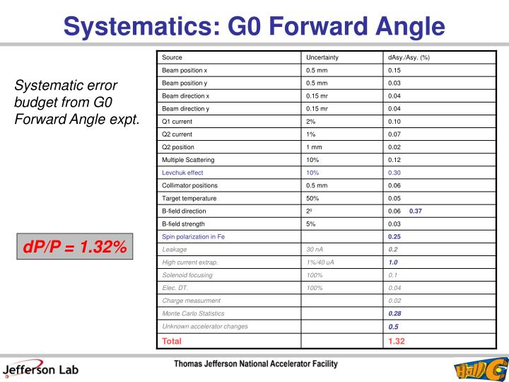 Systematics: G0 Forward Angle