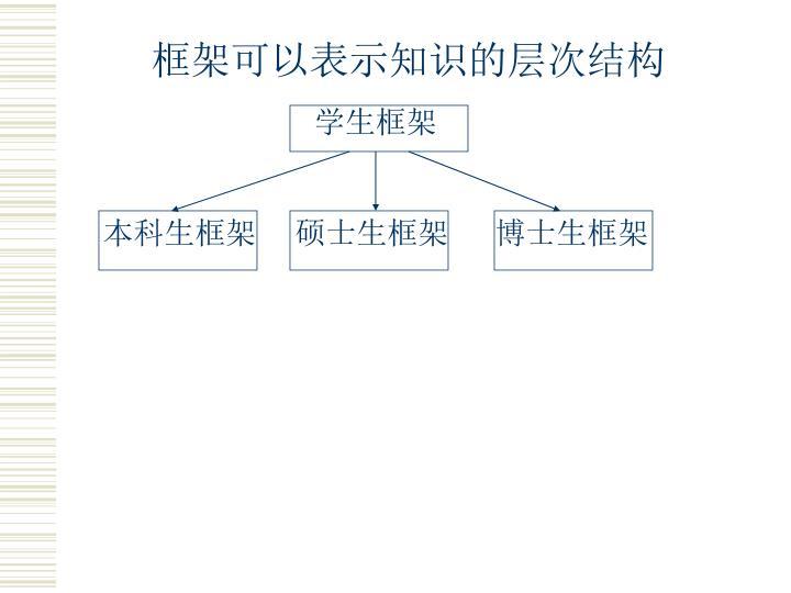 框架可以表示知识的层次结构