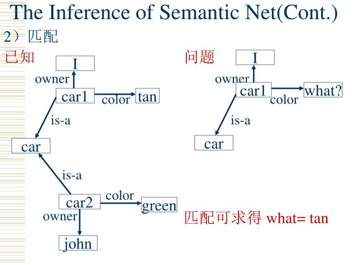 The Inference of Semantic Net(Cont.)