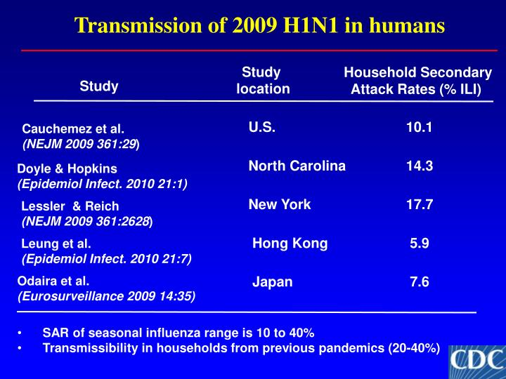 Transmission of 2009 H1N1 in humans