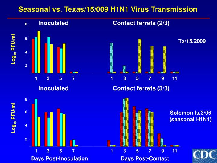 Seasonal vs. Texas/15/009 H1N1 Virus Transmission