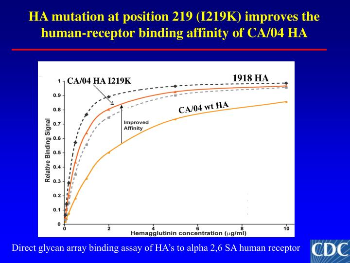HA mutation at position 219 (I219K) improves the