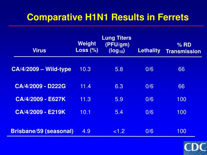 Comparative H1N1 Results in Ferrets