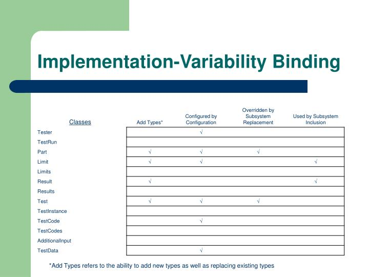 Implementation-Variability Binding
