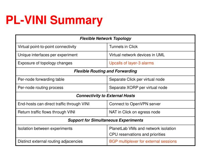 PL-VINI Summary