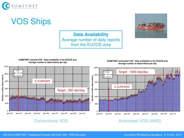 VOS Ships