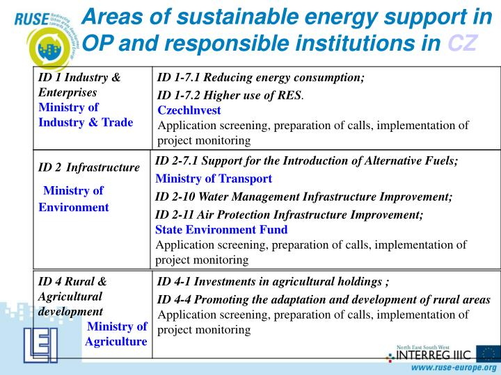 Areas of sustainable energy support in OP and responsible institutions in