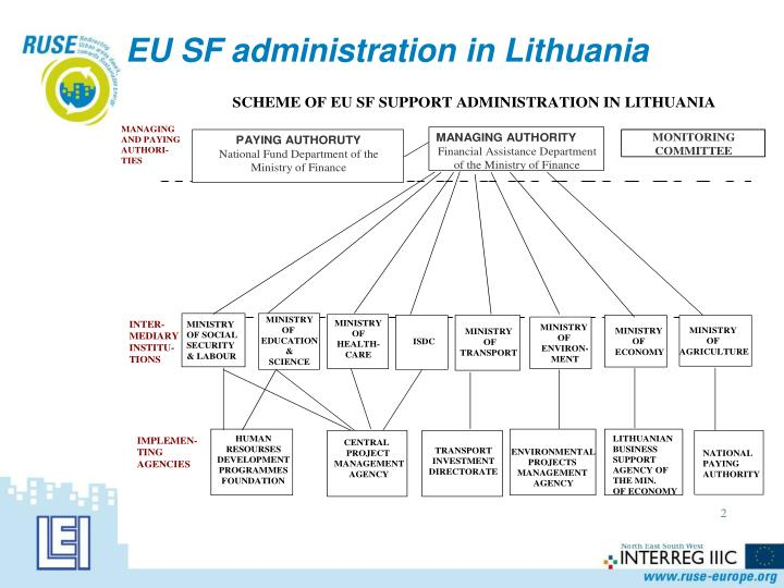 EU SF administration in Lithuania