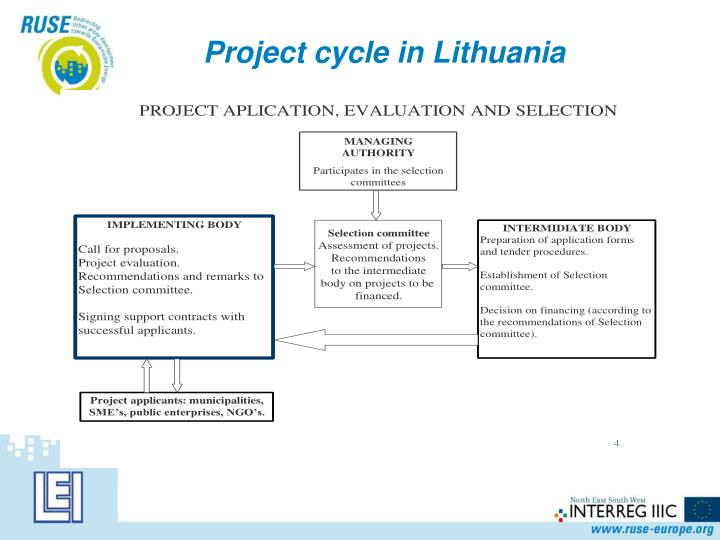 Project cycle in Lithuania