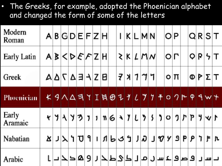 The Greeks, for example, adopted the Phoenician alphabet and changed the form of some of the letters