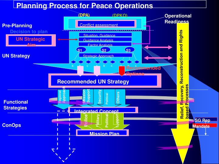 Planning Process for Peace Operations