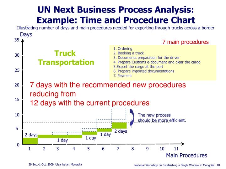 UN Next Business Process Analysis: