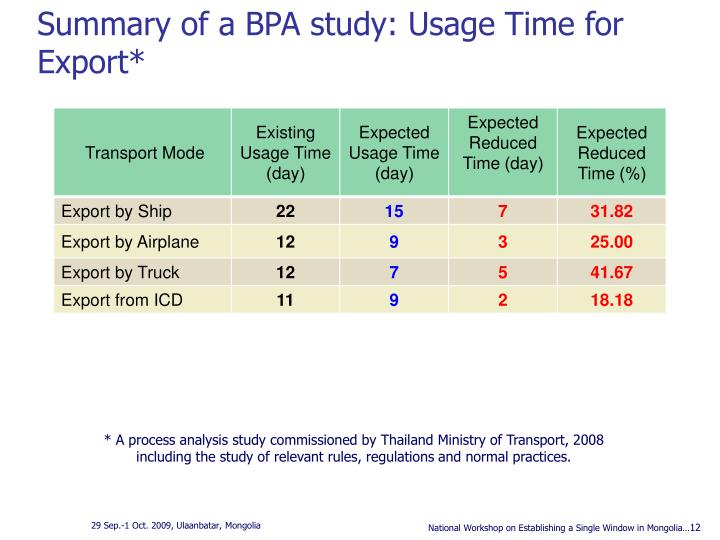 Summary of a BPA study: Usage Time for Export*