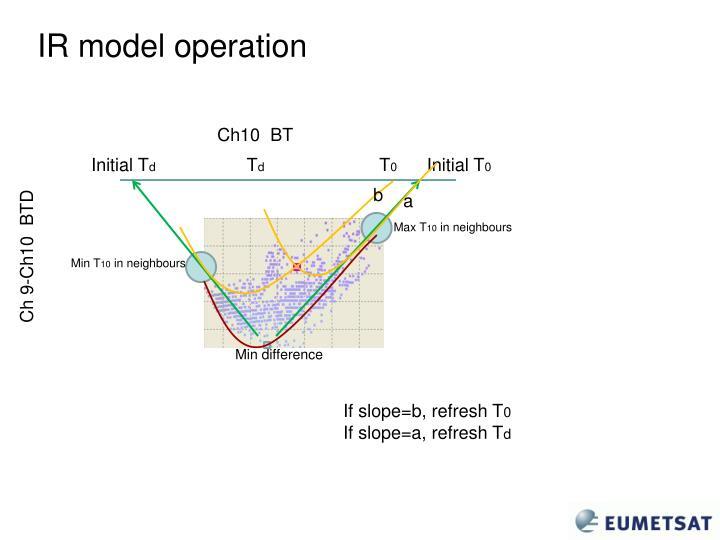 IR model operation