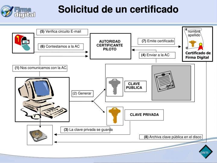 Solicitud de un certificado