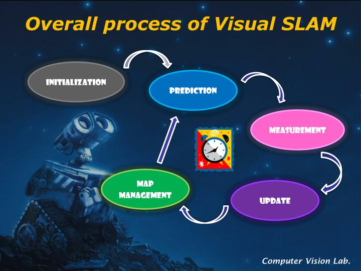 Overall process of Visual SLAM