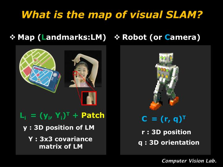 What is the map of visual SLAM?