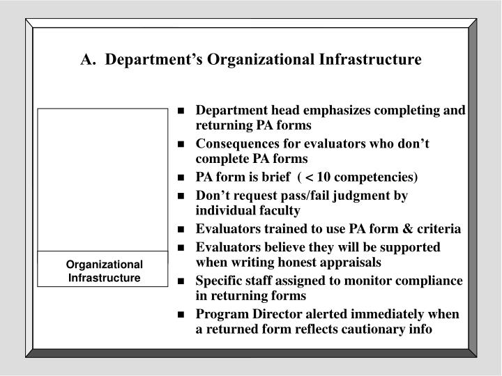 A.  Department's Organizational Infrastructure