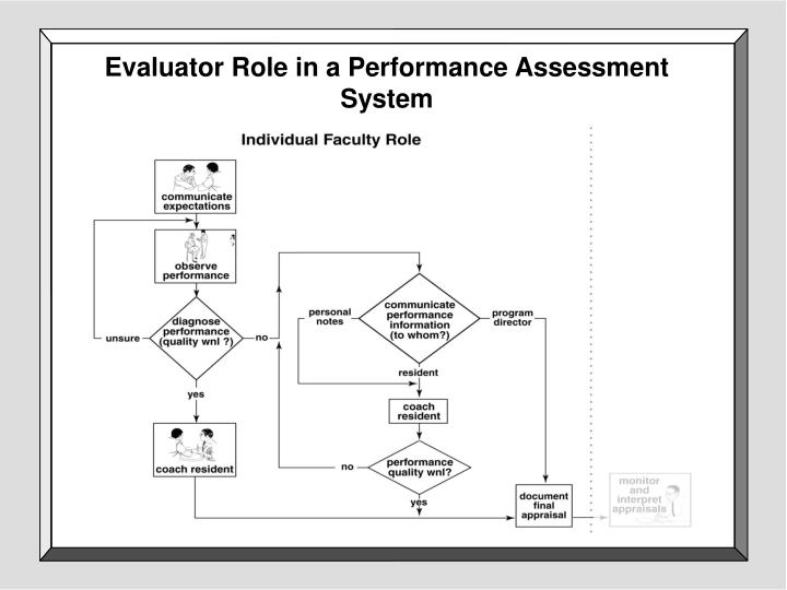 Evaluator Role in a Performance Assessment System