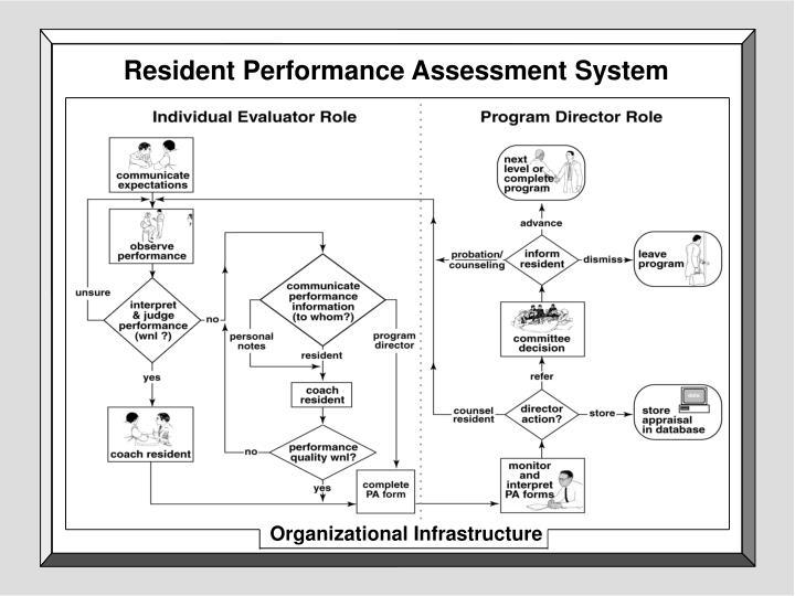 Resident Performance Assessment System