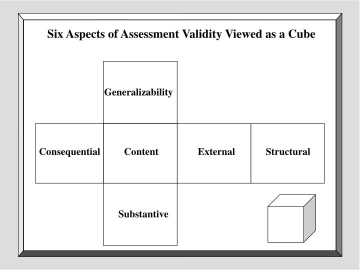 Six Aspects of Assessment Validity Viewed as a Cube